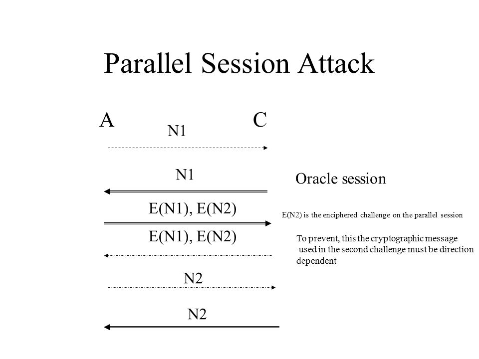 Parallel Session Attack A C N1 E(N1), E(N2) N2 Oracle session E(N2) is the enciphered challenge on the parallel session To prevent, this the cryptographic message used in the second challenge must be direction dependent