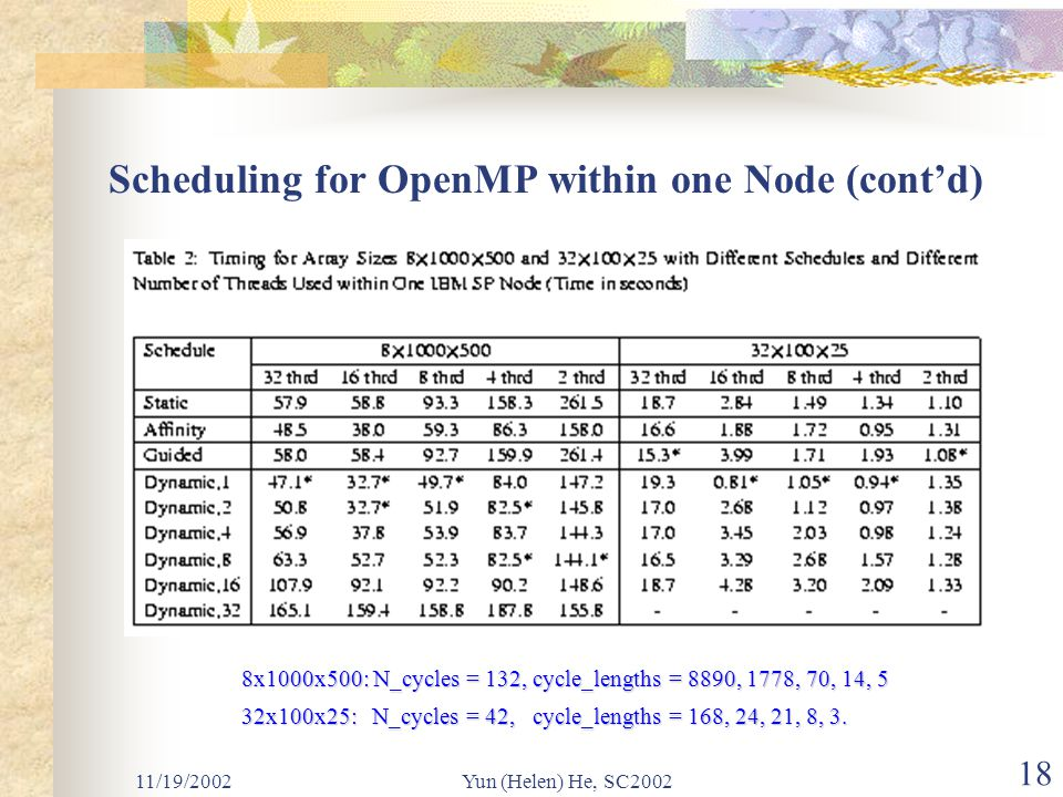 11/19/2002Yun (Helen) He, SC2002 18 Scheduling for OpenMP within one Node (cont'd) 8x1000x500: N_cycles = 132, cycle_lengths = 8890, 1778, 70, 14, 5 32x100x25: N_cycles = 42, cycle_lengths = 168, 24, 21, 8, 3.