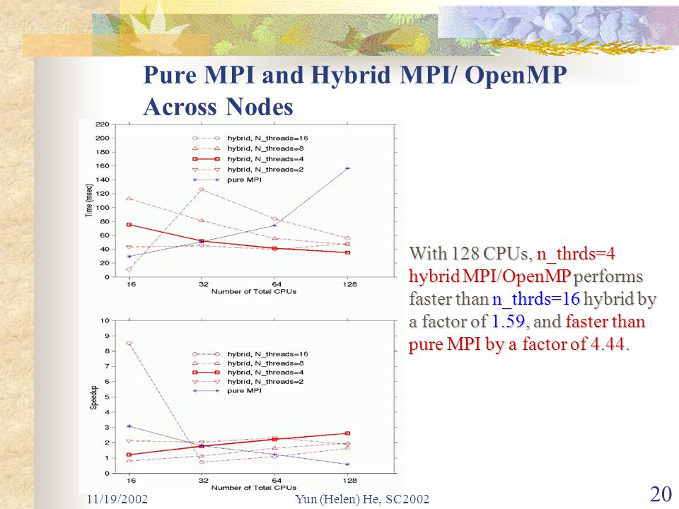 11/19/2002Yun (Helen) He, SC2002 20 Pure MPI and Hybrid MPI/ OpenMP Across Nodes With 128 CPUs, n_thrds=4 hybrid MPI/OpenMP performs faster than n_thrds=16 hybrid by a factor of 1.59, and faster than pure MPI by a factor of 4.44.