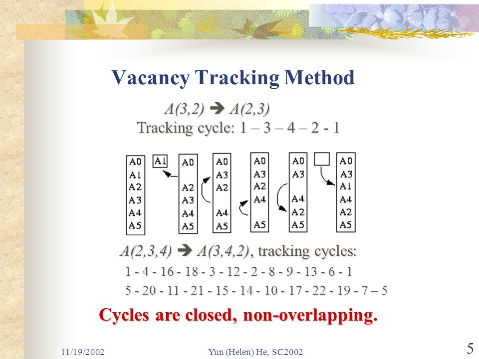 11/19/2002Yun (Helen) He, SC2002 5 Vacancy Tracking Method A(3,2)  A(2,3) A(3,2)  A(2,3) Tracking cycle: 1 – 3 – 4 – 2 - 1 A(2,3,4)  A(3,4,2), tracking cycles: A(2,3,4)  A(3,4,2), tracking cycles: 1 - 4 - 16 - 18 - 3 - 12 - 2 - 8 - 9 - 13 - 6 - 1 1 - 4 - 16 - 18 - 3 - 12 - 2 - 8 - 9 - 13 - 6 - 1 5 - 20 - 11 - 21 - 15 - 14 - 10 - 17 - 22 - 19 - 7 – 5 5 - 20 - 11 - 21 - 15 - 14 - 10 - 17 - 22 - 19 - 7 – 5 Cycles are closed, non-overlapping.
