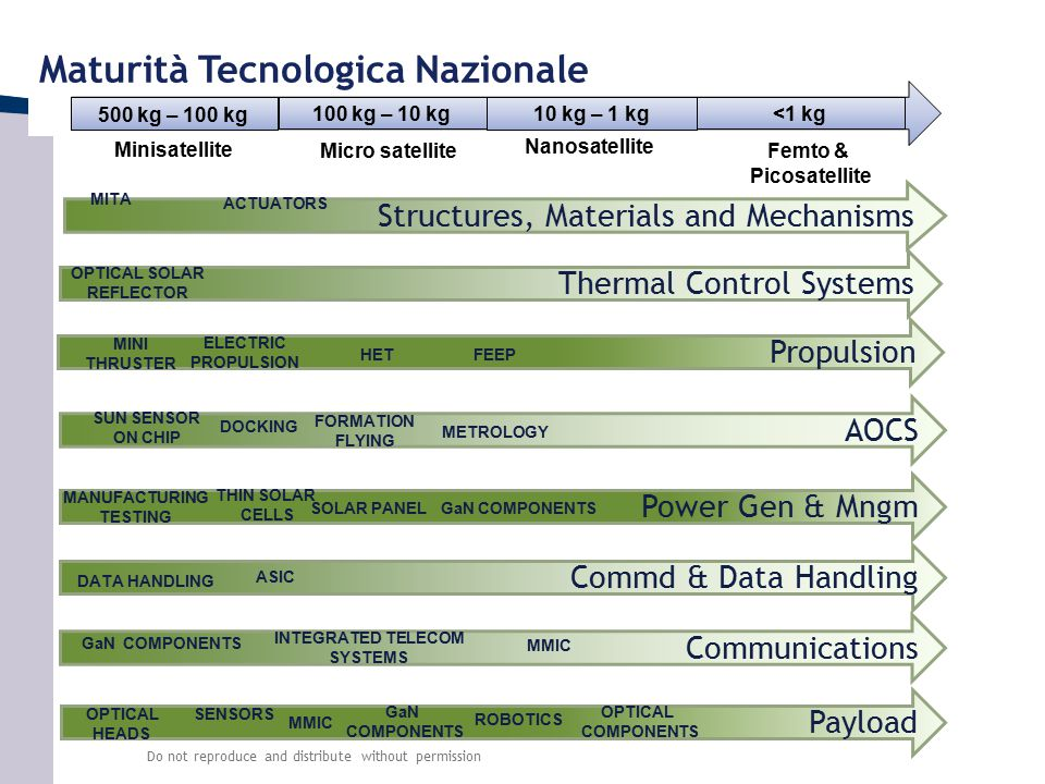 Power Gen & Mngm Commd & Data Handling Thermal Control Systems AOCS Structures, Materials and Mechanisms Propulsion Communications Payload Maturità Te
