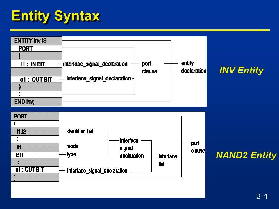2-4 Entity Syntax INV Entity NAND2 Entity