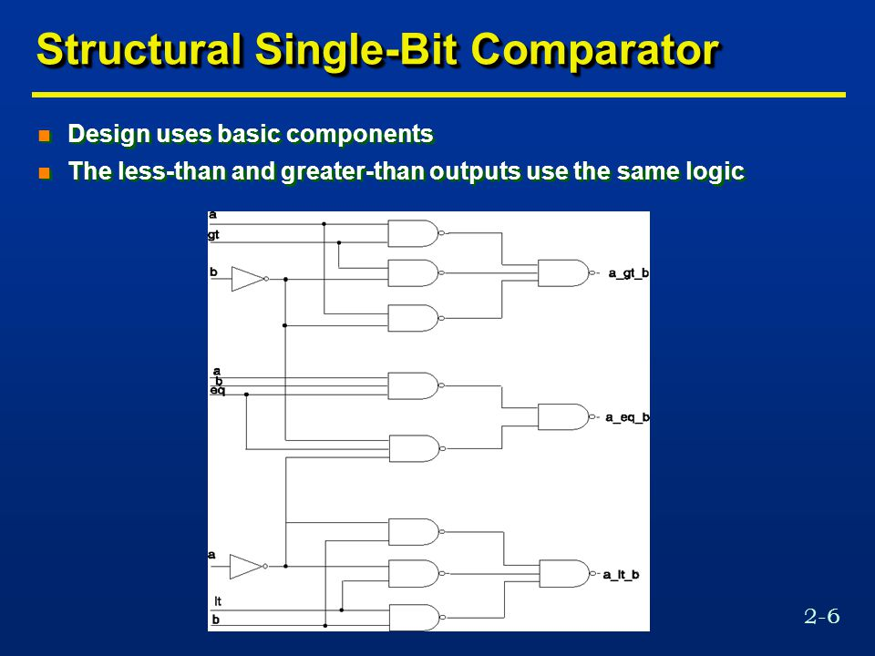 2-6 Structural Single-Bit Comparator n Design uses basic components n The less-than and greater-than outputs use the same logic n Design uses basic components n The less-than and greater-than outputs use the same logic