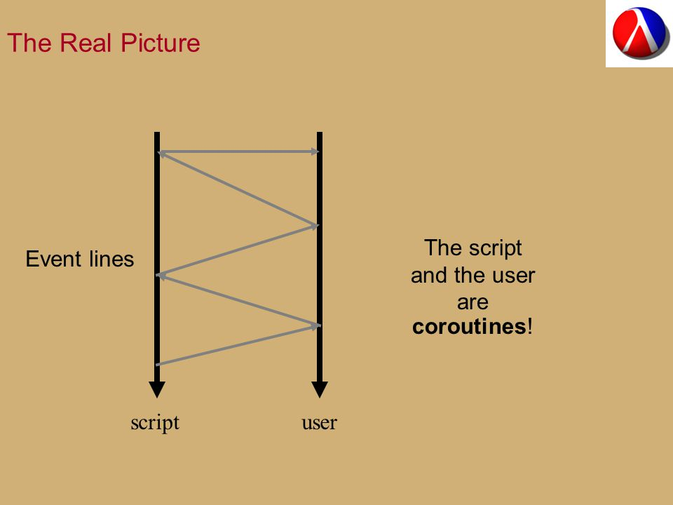 The Real Picture The script and the user are scriptuser Event lines coroutines!