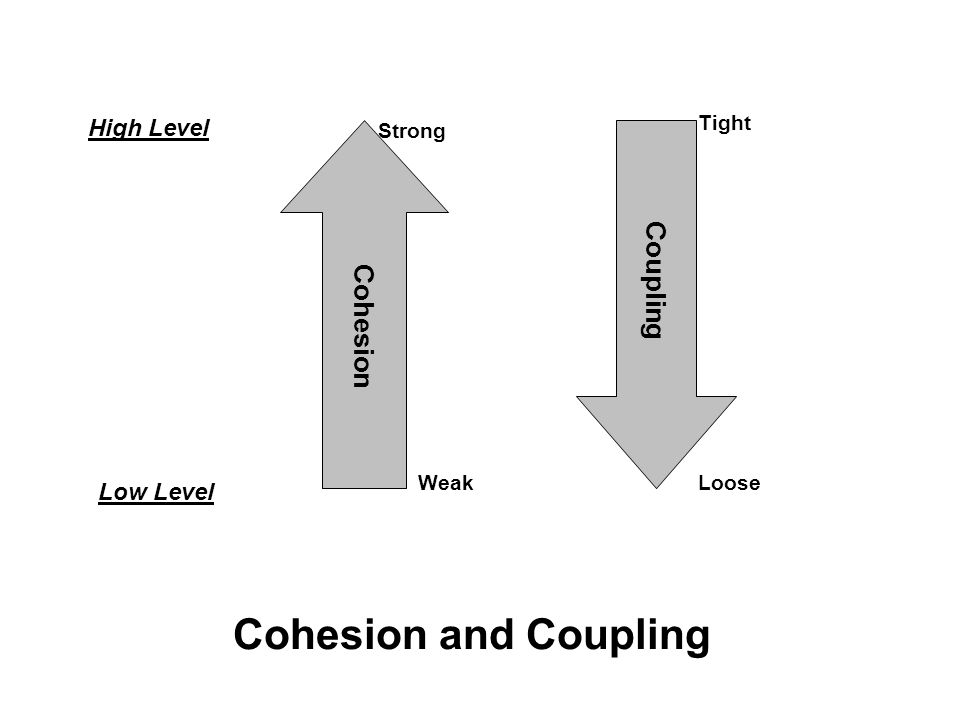 Cohesion and Coupling Cohesion Coupling High Level Low Level Strong WeakLoose Tight