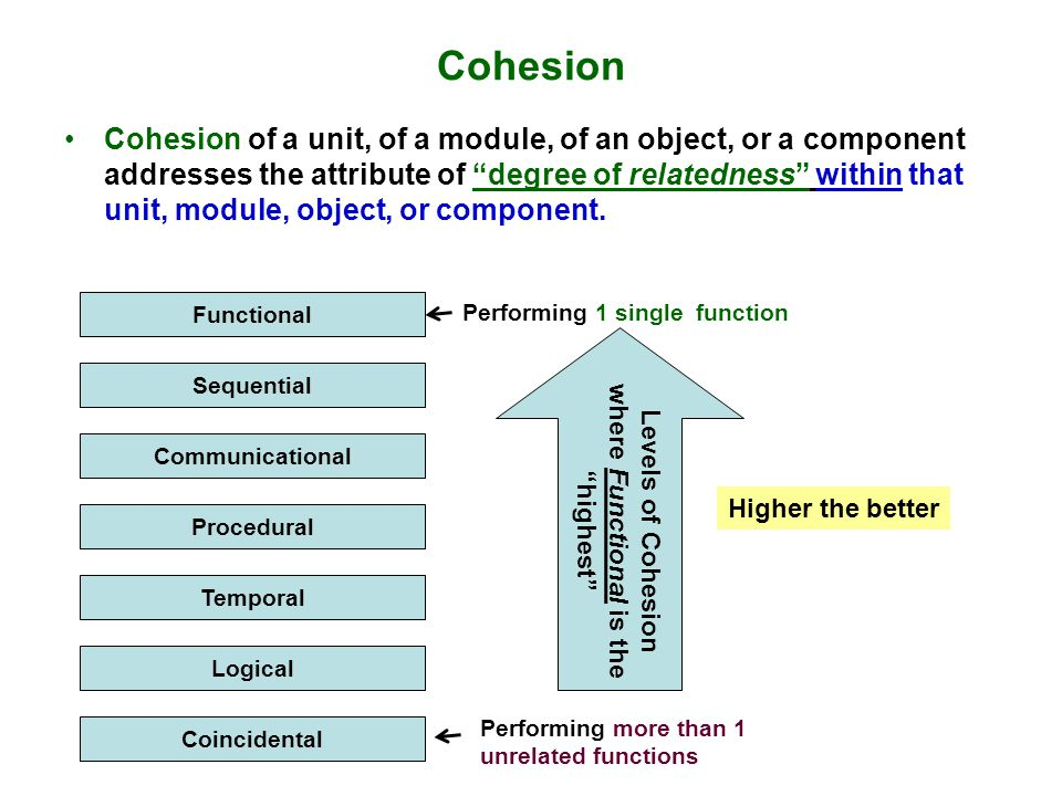 Cohesion Cohesion of a unit, of a module, of an object, or a component addresses the attribute of degree of relatedness within that unit, module, object, or component.