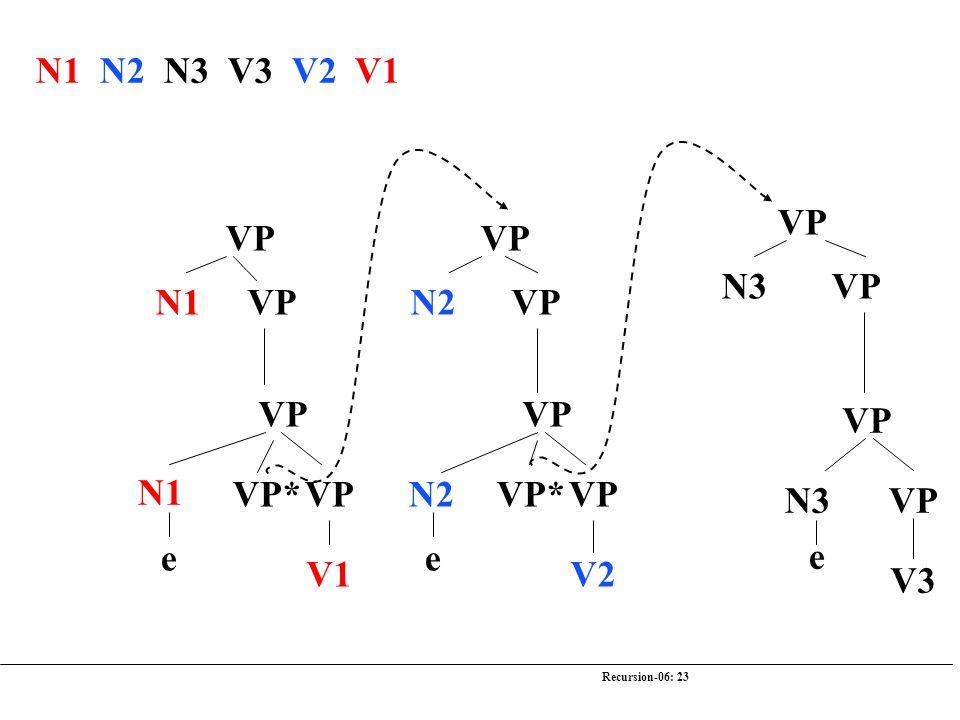 Recursion-06: 23 N1 N2 N3 V3 V2 V1 VP N3 VP VP N3 e V3 VP N2 VP VP N2 V2 e VP* VP N1 VP VP N1 V1 e VP*