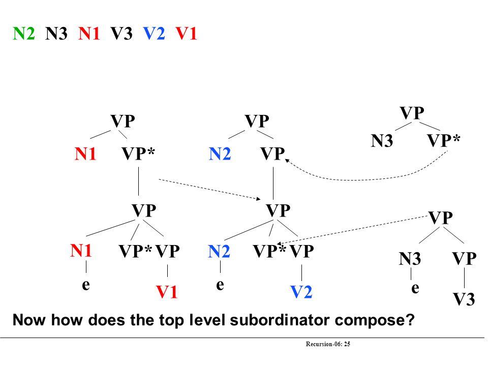 Recursion-06: 25 N2 N3 N1 V3 V2 V1 VP N3 VP* VP N3 e V3 VP N2 VP VP N2 V2 e VP* VP N1 VP* VP N1 V1 e VP* Now how does the top level subordinator compose