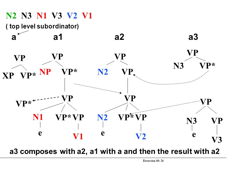 Recursion-06: 26 N2 N3 N1 V3 V2 V1 VP N3 VP* VP N3 e V3 VP N2 VP VP N2 V2 e VP* VP NP VP* VP N1 V1 e VP* VP XP VP* VP* a a1 a2 a3 a3 composes with a2,