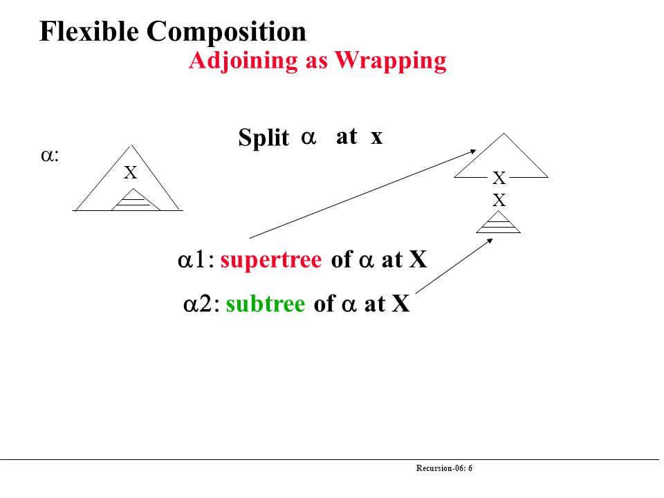 Recursion-06: 6 Flexible Composition  X Split  at x X X  supertree of  at X  subtree of  at X Adjoining as Wrapping