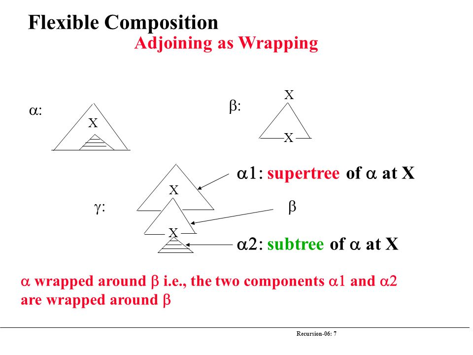Recursion-06: 7  X  X X  X X   wrapped around  i.e., the two components  and  are wrapped around   supertree of  at X  subt