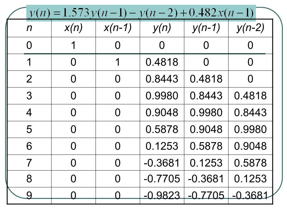 nx(n)x(n-1)y(n)y(n-1)y(n-2) 010000 1010.481800 2000.84430.48180 3000.99800.84430.4818 4000.90480.99800.8443 5000.58780.90480.9980 6000.12530.58780.904