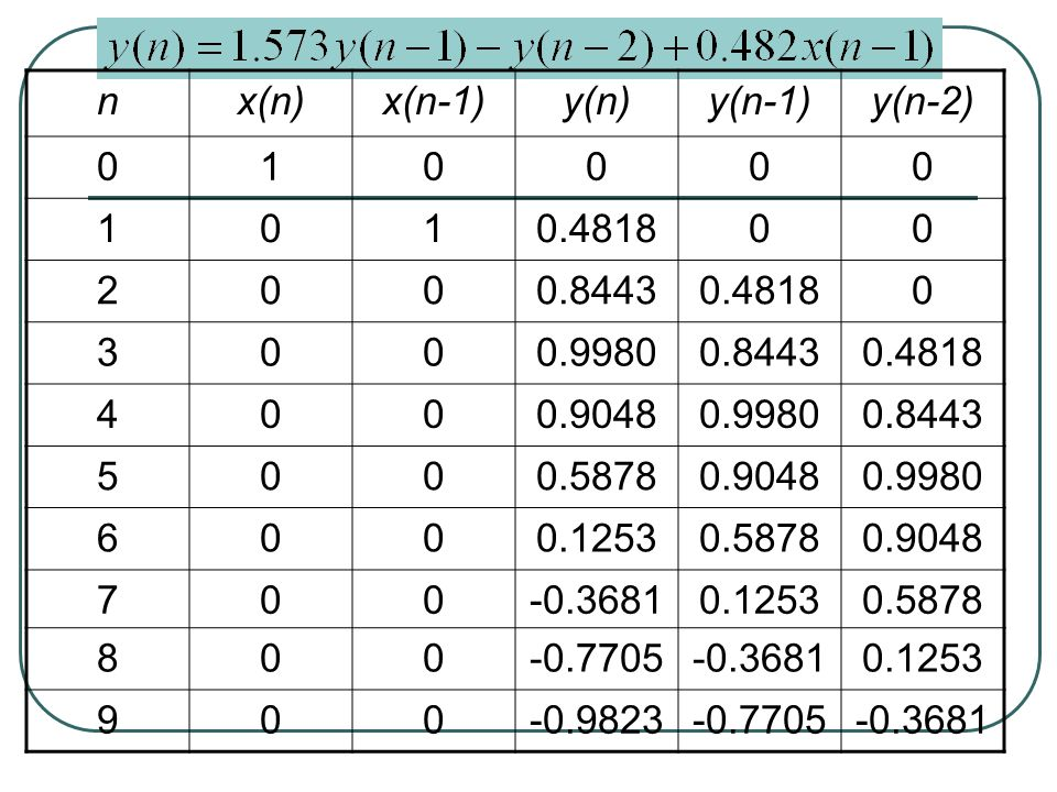 Types of Sequences Impulse function [x,n]=impseq(n0,n1,n2) %Generates x(n)=delta(n-n0); n1<=n<=n2 %------------------------------------- %[x,n]=impseq(n0,n1,n2) % n=[n1:n2]; x=[(n-n0)==0]; >>[x,n]=impseq(0,-3,9); >>stem(n,x); grid >>axis([0 10 0 2])