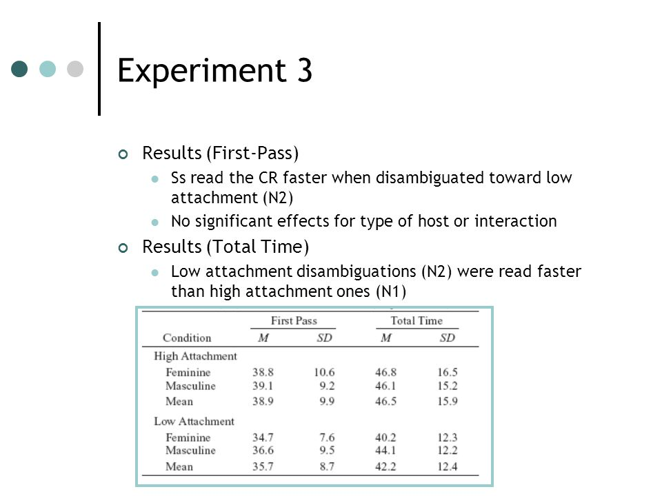 Experiment 3 Results (First-Pass) Ss read the CR faster when disambiguated toward low attachment (N2) No significant effects for type of host or interaction Results (Total Time) Low attachment disambiguations (N2) were read faster than high attachment ones (N1)