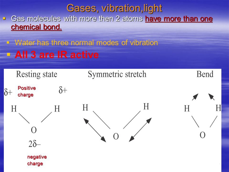 Gases, vibration,light  Gas molecules with more then 2 atoms have more than one chemical bond.