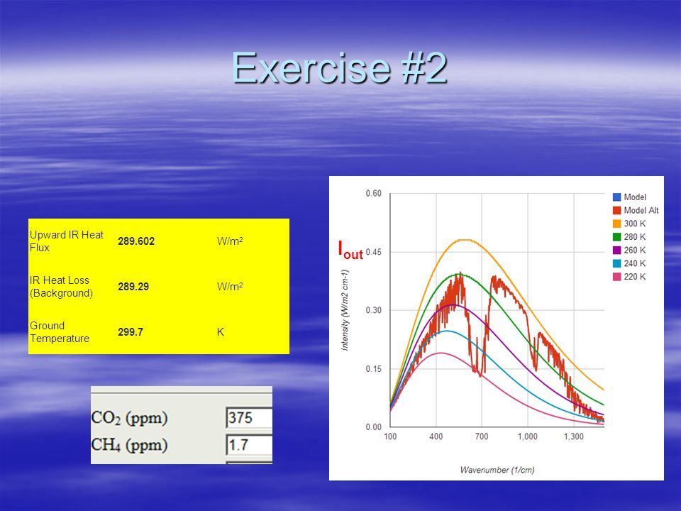 Exercise #2 Upward IR Heat Flux 289.602W/m 2 IR Heat Loss (Background) 289.29W/m 2 Ground Temperature 299.7K I out