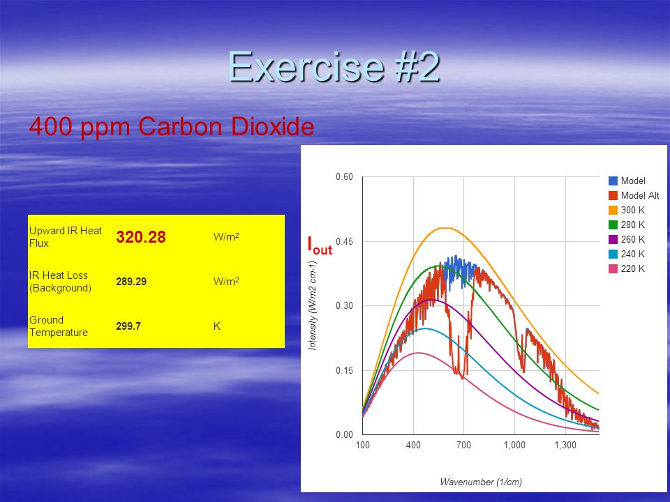 Exercise #2 Upward IR Heat Flux 320.28 W/m 2 IR Heat Loss (Background) 289.29W/m 2 Ground Temperature 299.7K I out 400 ppm Carbon Dioxide