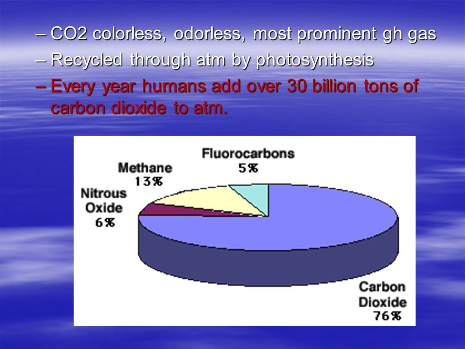 –CO2 colorless, odorless, most prominent gh gas –Recycled through atm by photosynthesis –Every year humans add over 30 billion tons of carbon dioxide to atm.