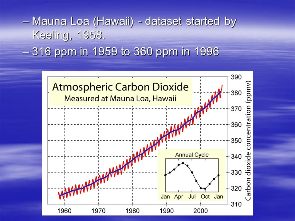 –Mauna Loa (Hawaii) - dataset started by Keeling, 1958. –316 ppm in 1959 to 360 ppm in 1996