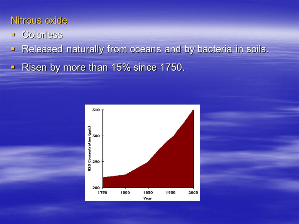 Nitrous oxide  Colorless  Released naturally from oceans and by bacteria in soils.