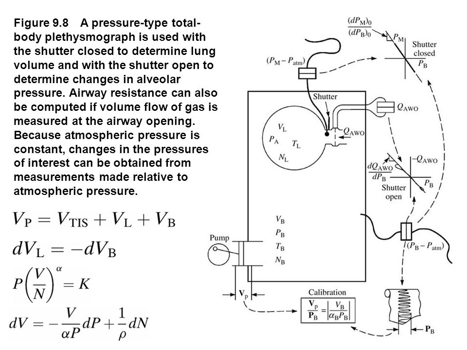 Figure 9.8 A pressure-type total- body plethysmograph is used with the shutter closed to determine lung volume and with the shutter open to determine
