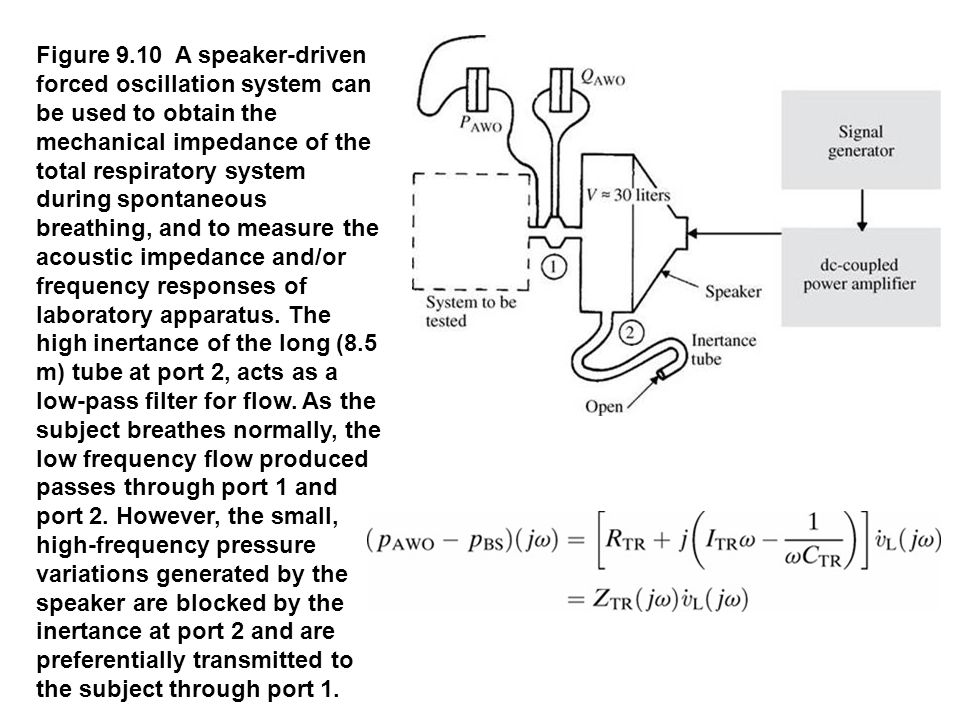 Figure 9.10 A speaker-driven forced oscillation system can be used to obtain the mechanical impedance of the total respiratory system during spontaneo