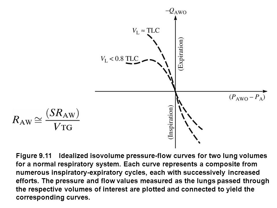 fig_09_11 Figure 9.11 Idealized isovolume pressure-flow curves for two lung volumes for a normal respiratory system. Each curve represents a composite