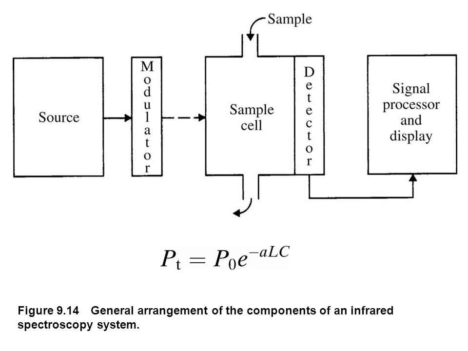 Figure 9.14 General arrangement of the components of an infrared spectroscopy system.