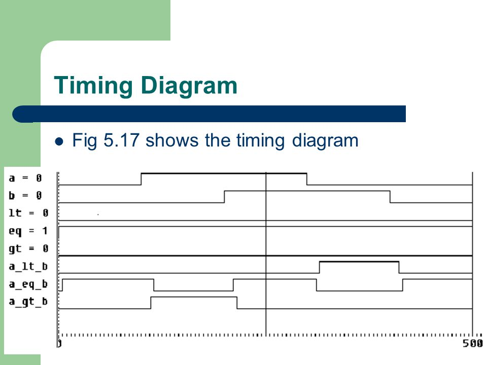 Timing Diagram Fig 5.17 shows the timing diagram