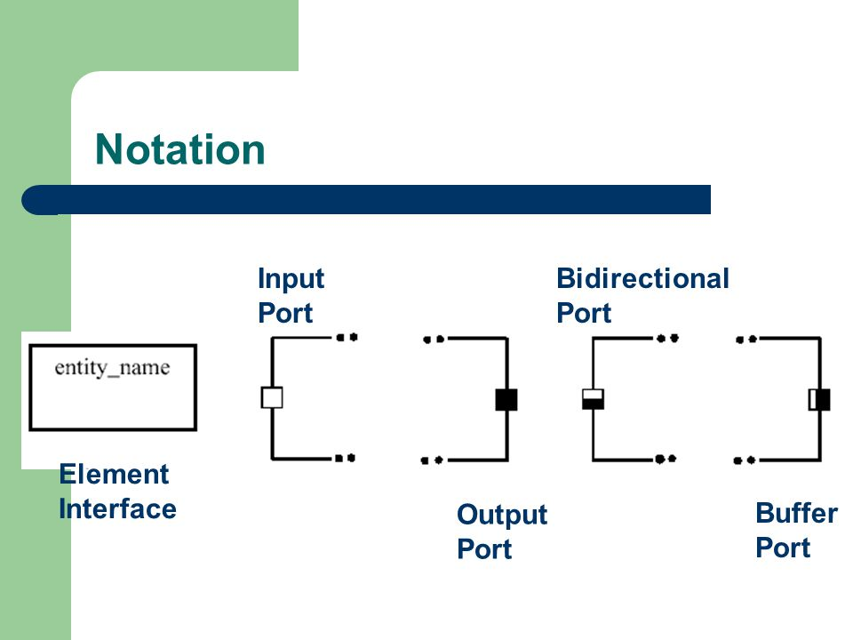 Notation Element Interface Bidirectional Port Buffer Port Input Port Output Port