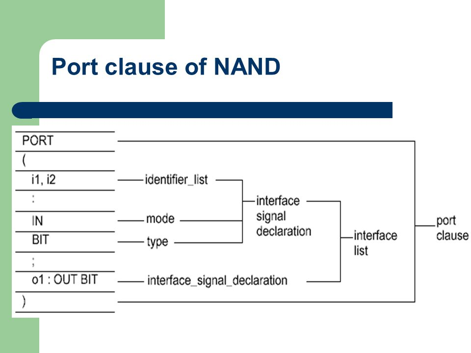 Port clause of NAND
