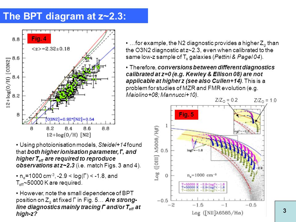The BPT diagram at z~2.3: …for example, the N2 diagnostic provides a higher Z g than the O3N2 diagnostic at z~2.3, even when calibrated to the same low-z sample of T e galaxies (Pettini & Pagel 04).
