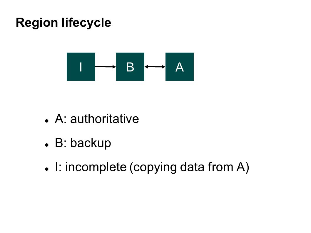 Region lifecycle IAB A: authoritative B: backup I: incomplete (copying data from A)