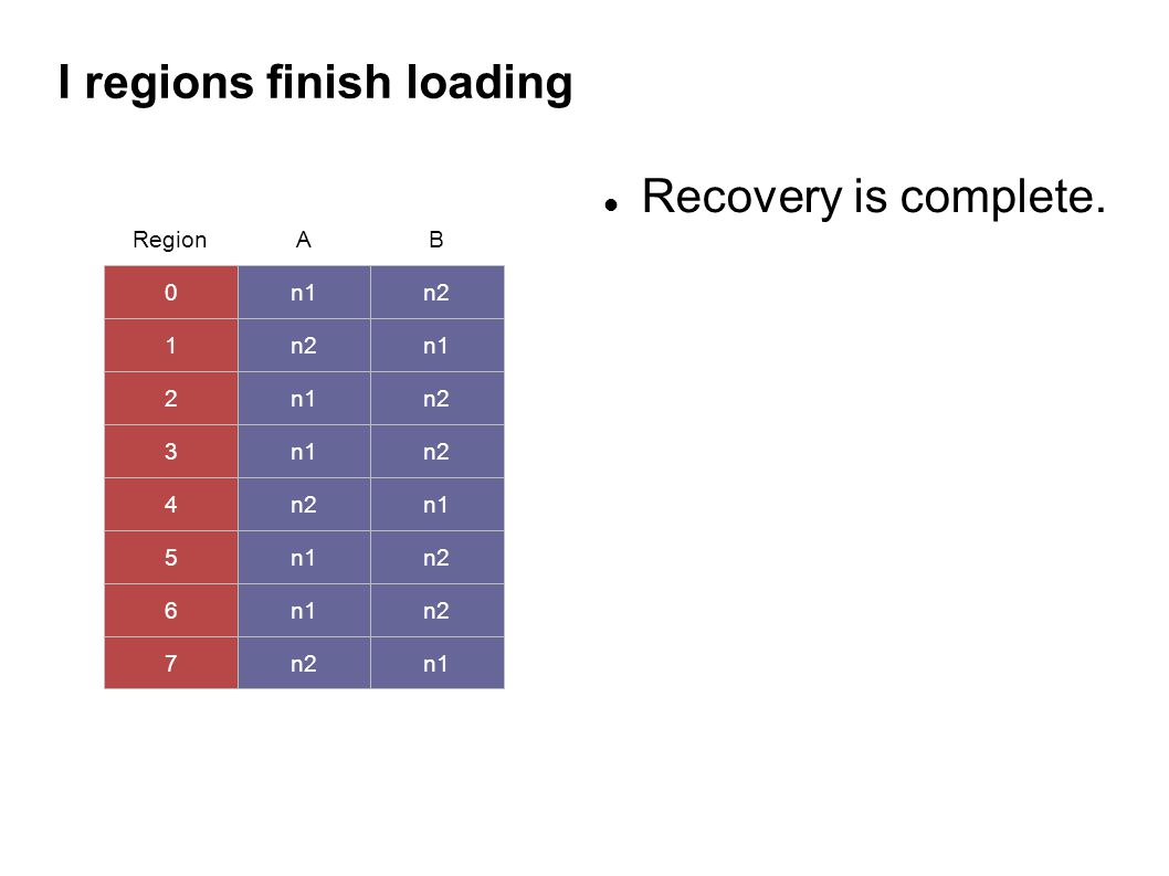 I regions finish loading Recovery is complete. 0 1 2 3 4 5 6 7 n1 n2 n1 n2 n1 RegionAB n2n1 n2 n1