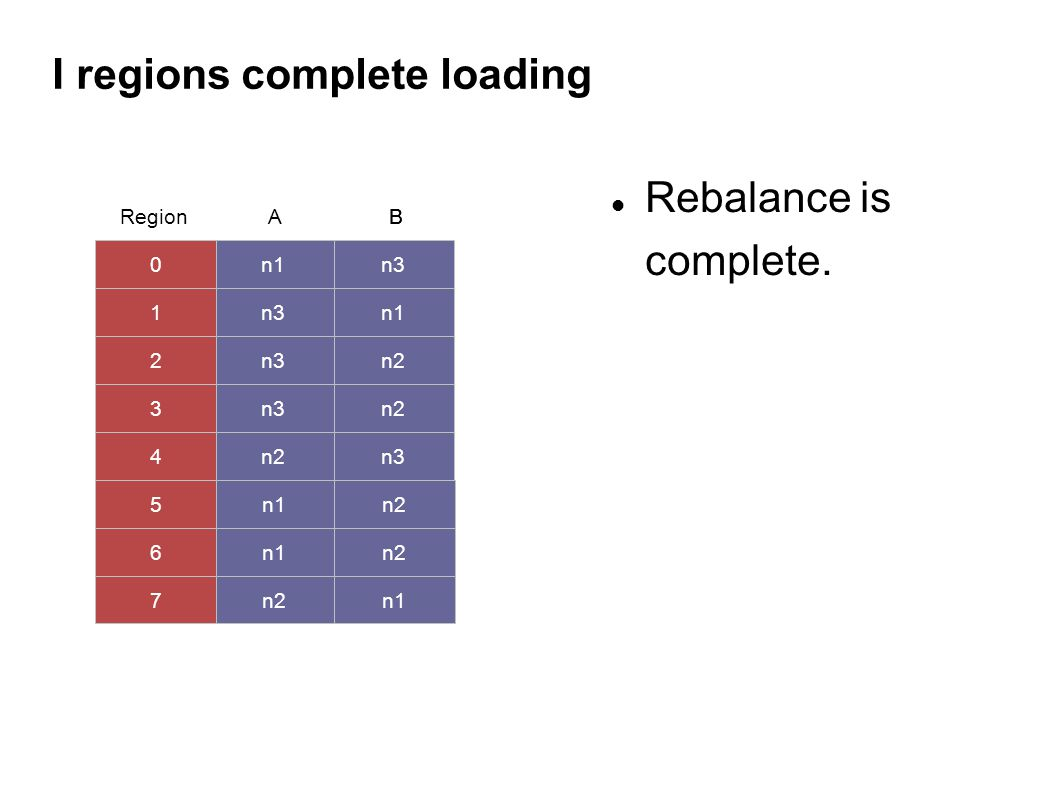 I regions complete loading Rebalance is complete.