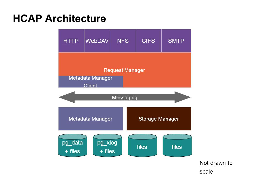 HCAP Architecture Not drawn to scale Metadata ManagerStorage Manager Request Manager Metadata Manager Client Messaging HTTPWebDAVNFSCIFSSMTP pg_data + files pg_xlog + files files
