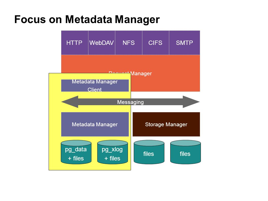 Request Manager Metadata Manager Client Focus on Metadata Manager Metadata ManagerStorage Manager Messaging HTTPWebDAVNFSCIFSSMTP pg_data + files pg_xlog + files files