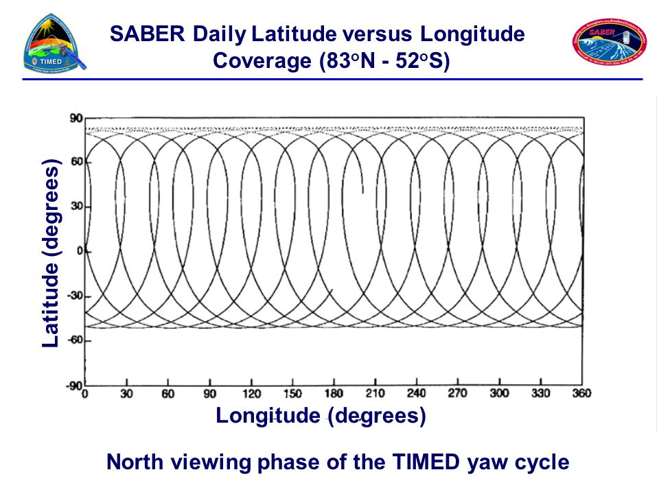 North viewing phase of the TIMED yaw cycle SABER Daily Latitude versus Longitude Coverage (83 o N - 52 o S) Longitude (degrees) Latitude (degrees)