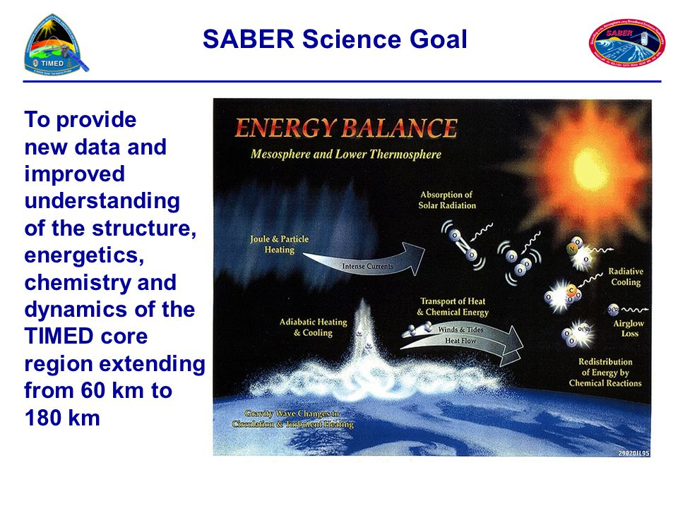 SABER Science Goal To provide new data and improved understanding of the structure, energetics, chemistry and dynamics of the TIMED core region extend