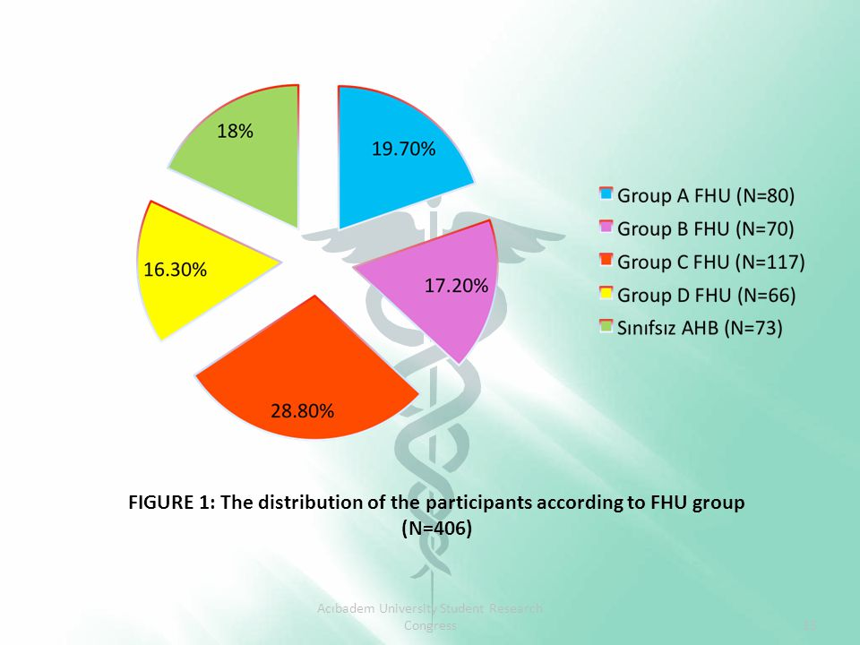 FIGURE 1: The distribution of the participants according to FHU group (N=406) Acıbadem University Student Research Congress15