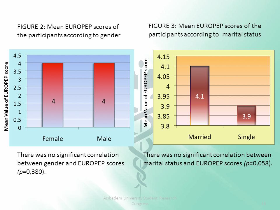 FIGURE 2: Mean EUROPEP scores of the participants according to gender There was no significant correlation between gender and EUROPEP scores (p=0,380).