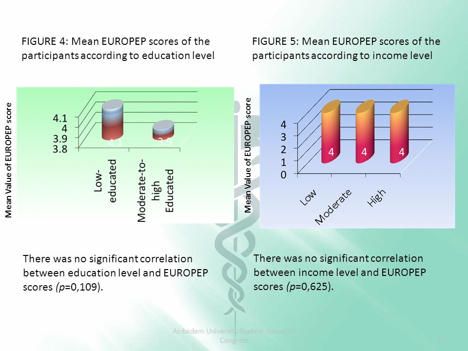 There was no significant correlation between income level and EUROPEP scores (p=0,625).