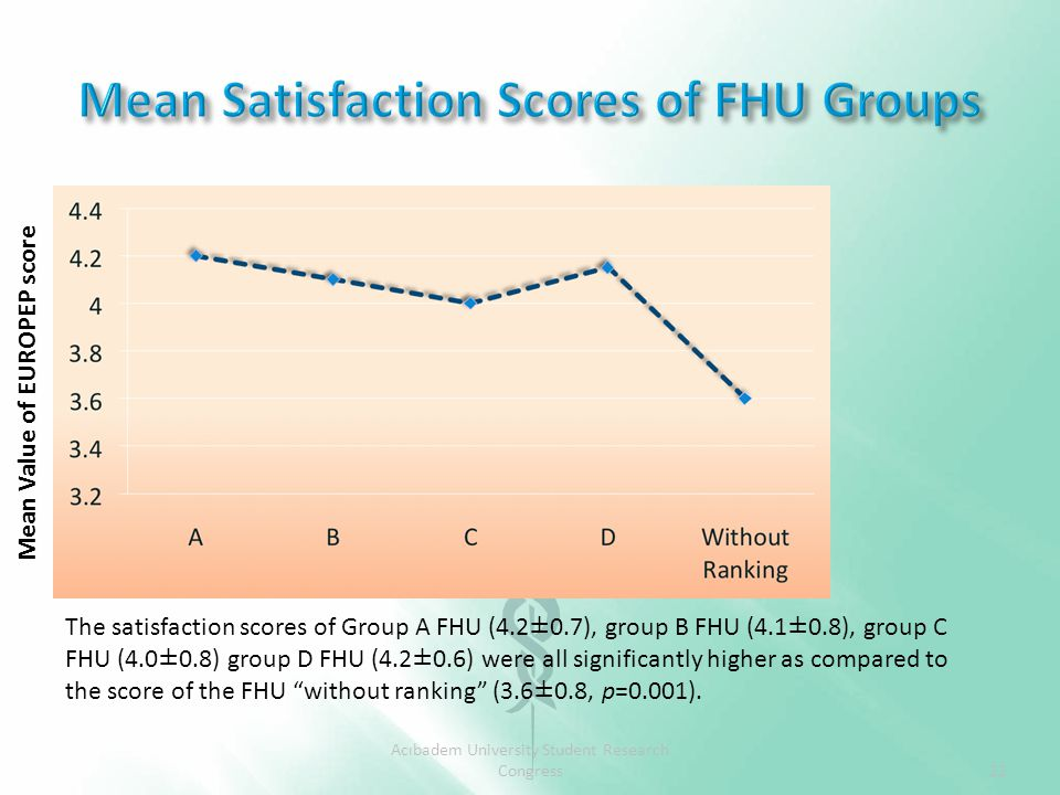 Acıbadem University Student Research Congress The satisfaction scores of Group A FHU (4.2±0.7), group B FHU (4.1±0.8), group C FHU (4.0±0.8) group D FHU (4.2±0.6) were all significantly higher as compared to the score of the FHU without ranking (3.6±0.8, p=0.001).