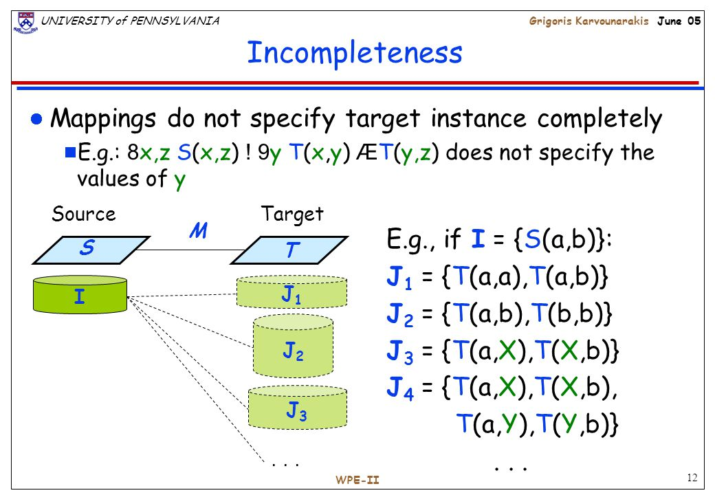12 UNIVERSITY of PENNSYLVANIAGrigoris Karvounarakis June 05 WPE-II Incompleteness Mappings do not specify target instance completely  E.g.: 8 x,z S(x,z) .