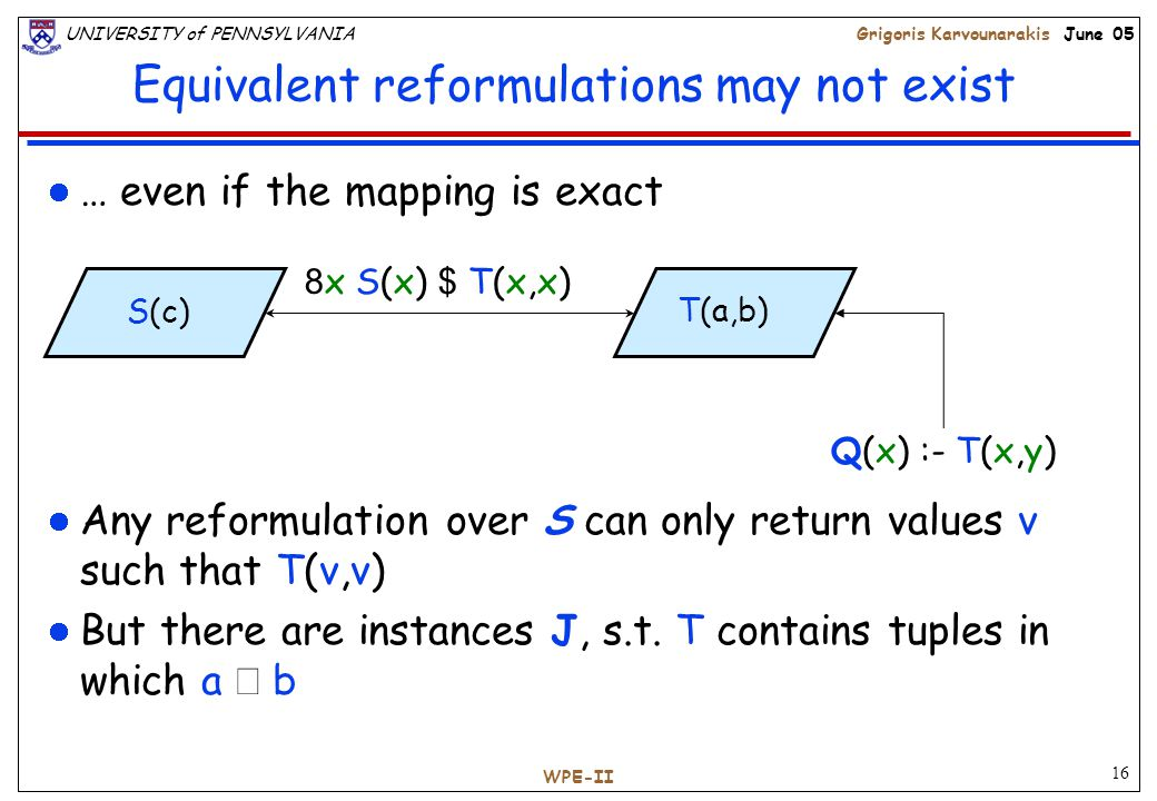 16 UNIVERSITY of PENNSYLVANIAGrigoris Karvounarakis June 05 WPE-II Equivalent reformulations may not exist Any reformulation over S can only return values v such that T(v,v) But there are instances J, s.t.