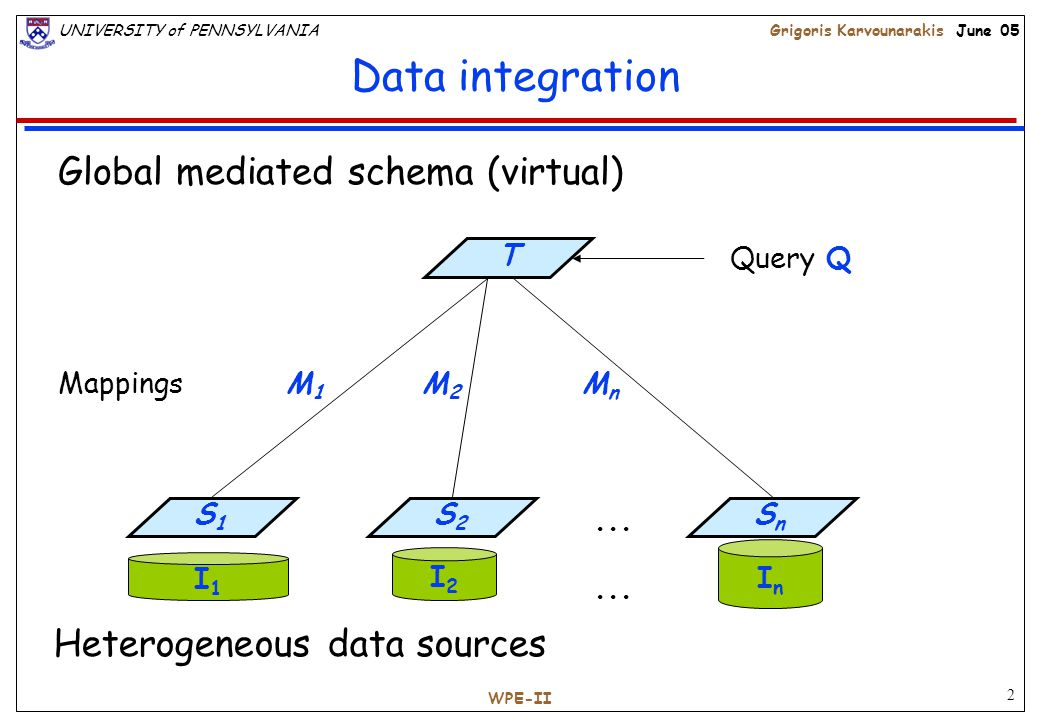 2 UNIVERSITY of PENNSYLVANIAGrigoris Karvounarakis June 05 WPE-II Data integration I1I1 I2I2 InIn S 2 S n S 1 Heterogeneous data sources Global mediated schema (virtual) T...