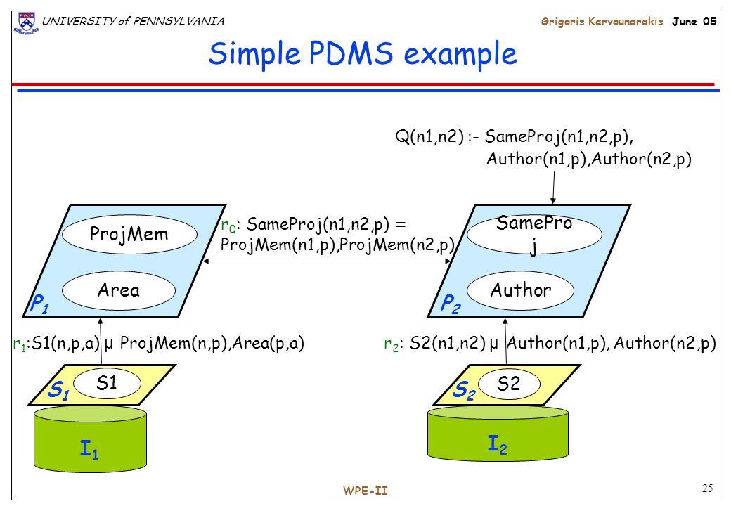 25 UNIVERSITY of PENNSYLVANIAGrigoris Karvounarakis June 05 WPE-II Simple PDMS example I1 I1 S1 ProjMem Area r 1 :S1(n,p,a) µ ProjMem(n,p),Area(p,a) SamePro j Author I2 I2 r 2 : S2(n1,n2) µ Author(n1,p), Author(n2,p) r 0 : SameProj(n1,n2,p) = ProjMem(n1,p),ProjMem(n2,p) Q(n1,n2) :- SameProj(n1,n2,p), Author(n1,p),Author(n2,p) P 1 P 2 S 1 S2