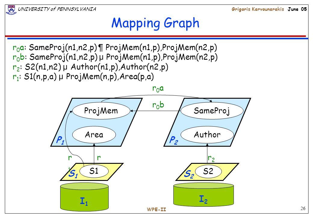 26 UNIVERSITY of PENNSYLVANIAGrigoris Karvounarakis June 05 WPE-II Mapping Graph ProjMem Area SameProj Author r2r2 r0ar0a r0br0b r1r1 r1r1 r 1 : S1(n,p,a) µ ProjMem(n,p),Area(p,a) r 2 : S2(n1,n2) µ Author(n1,p),Author(n2,p) r 0 a: SameProj(n1,n2,p) ¶ ProjMem(n1,p),ProjMem(n2,p) r 0 b: SameProj(n1,n2,p) µ ProjMem(n1,p),ProjMem(n2,p) I1 I1 I2 I2 S1 S2 P 1 P 2
