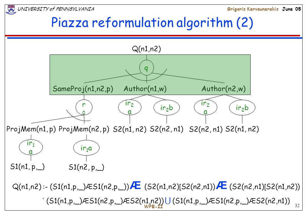 32 UNIVERSITY of PENNSYLVANIAGrigoris Karvounarakis June 05 WPE-II Piazza reformulation algorithm (2) q Q(n1,n2) r0r0 SameProj(n1,n2,p)Author(n1,w)Author(n2,w) ProjMem(n1, p)ProjMem(n2, p) ir 1 a S1(n1, p,_) S1(n2, p,_) ir 1 a ir 2 a S2(n2, n1) S2(n1, n2) ir 2 b ir 2 a S2(n1, n2) S2(n2, n1) ir 2 b Q(n1,n2) :- (S1(n1,p,_) Æ S1(n2,p,_)) Æ (S2(n1,n2) [ S2(n2,n1)) Æ (S2(n2,n1) [ S2(n1,n2)) ´ (S1(n1,p,_) Æ S1(n2,p,_) Æ S2(n1,n2))  (S1(n1,p,_) Æ S1(n2,p,_) Æ S2(n2,n1))