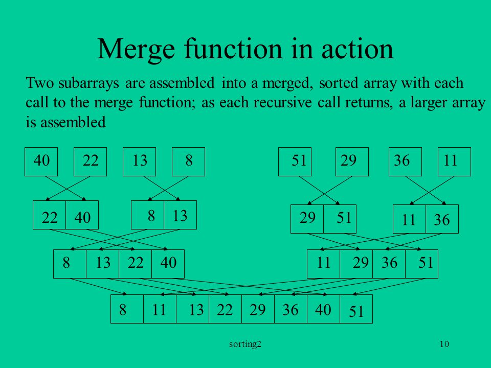 sorting210 Merge function in action Two subarrays are assembled into a merged, sorted array with each call to the merge function; as each recursive call returns, a larger array is assembled 40 22 13 8 51 29 36 11 2240 813 29 51 1136 8132240112936 51 8111322293640 51